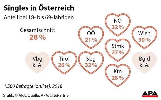 Partnersuche in Graz - Kontaktanzeigen und Singles ab 50
